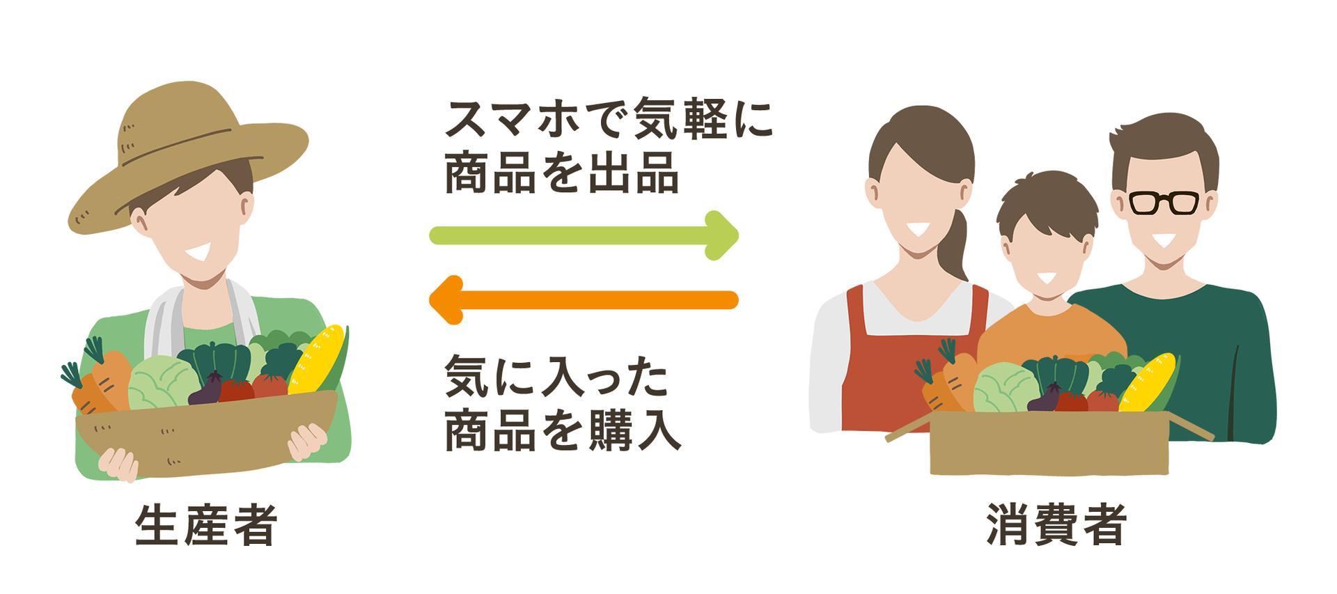 産直アウルは、生産者がスマホで気軽に商品を出品!消費者は気に入った商品を購入できます。