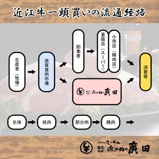 A5ランク近江牛焼肉用350g&自家特製手造りハンバーグ「近江牡丹」120g×5個セット 近江牛焼肉用350g ・手造りハンバーグ120g×5枚 肉/セット・詰め合わせ通販